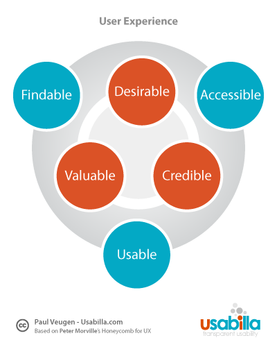 """A simple diagram illustrating six out of seven of Peter Morville's user experience elements. On the inside are the """"internal"""" elements, illustrated in red: desirable, valuable, credible. On the outside are """"external"""" elements, illustrated in blue: findable, accessible, usable."""