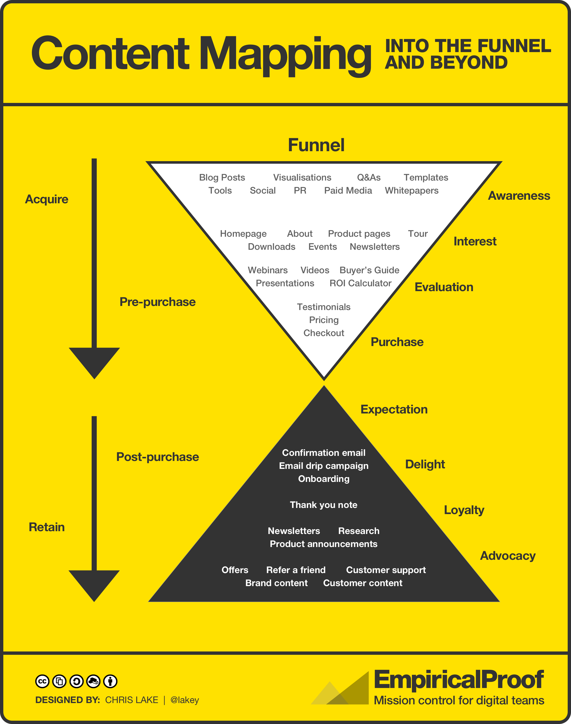 Content mapping - funnel