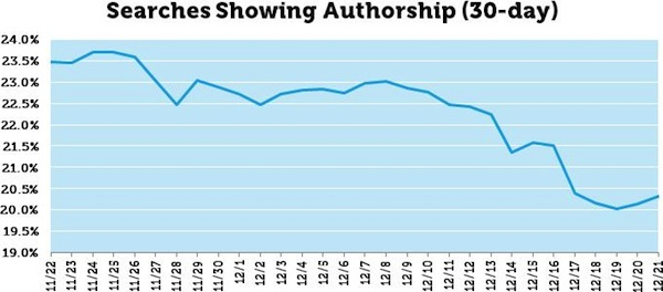 Searches Showing Authorship