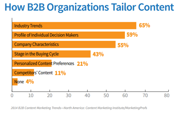 How B2B Organizations Tailor Content