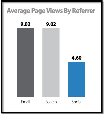 email-pageviews-monetate